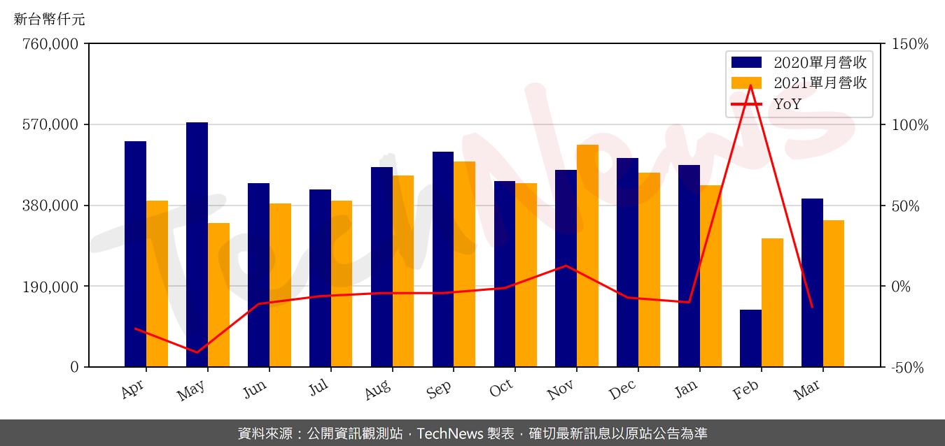 TechNews_SHUNSIN_6451_202103_yoy.png