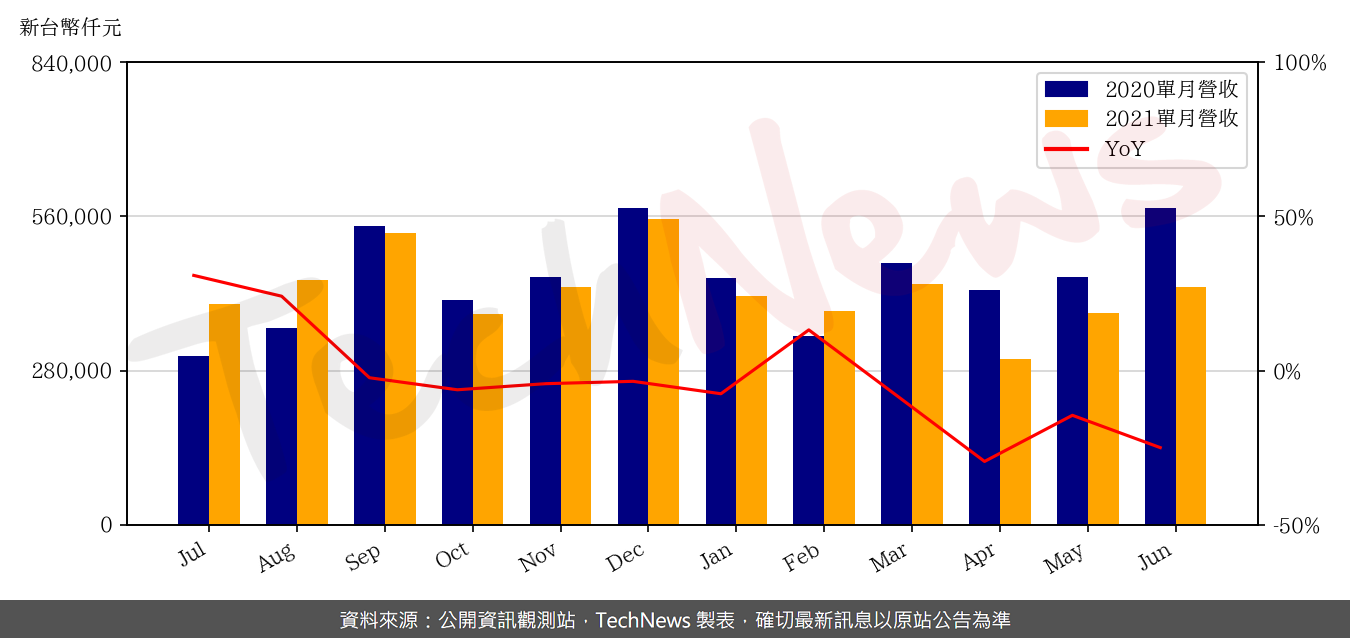 TechNews_CASWELL_6416_202106_yoy.png