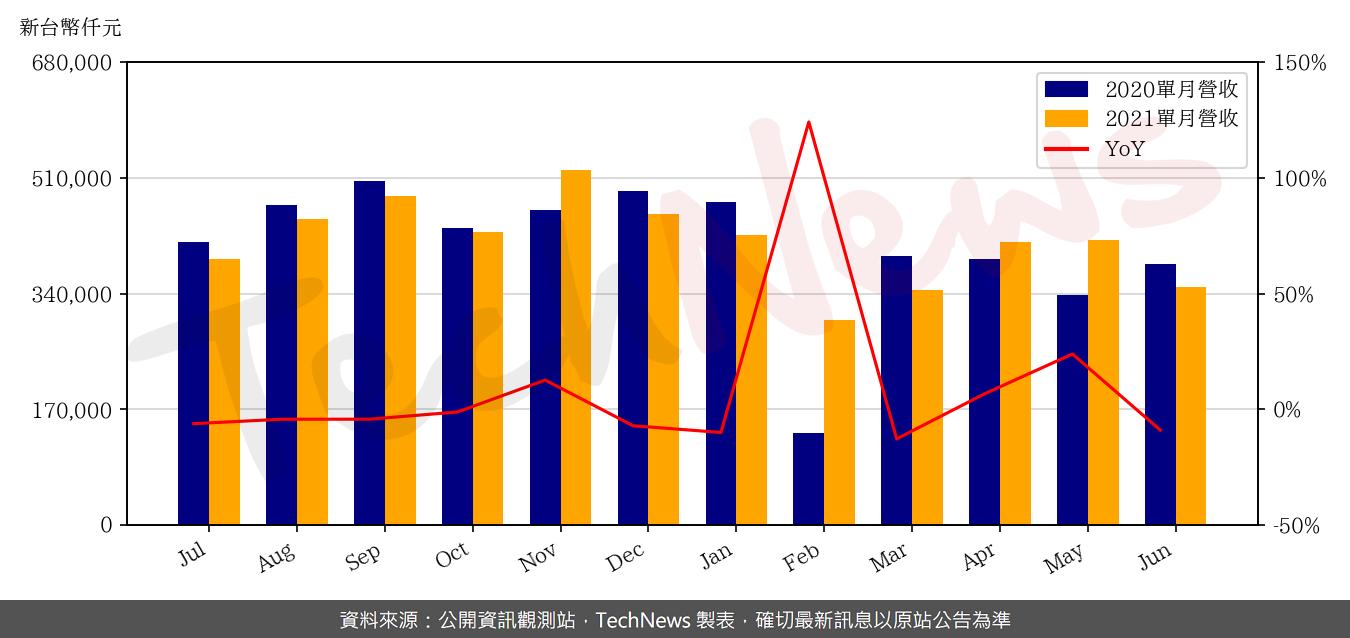TechNews_SHUNSIN_6451_202106_yoy.png