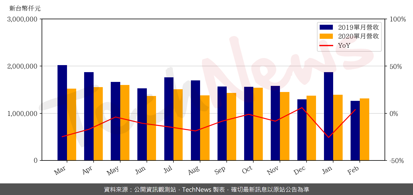 TechNews_CHIN_POON_2355_202002_yoy.png