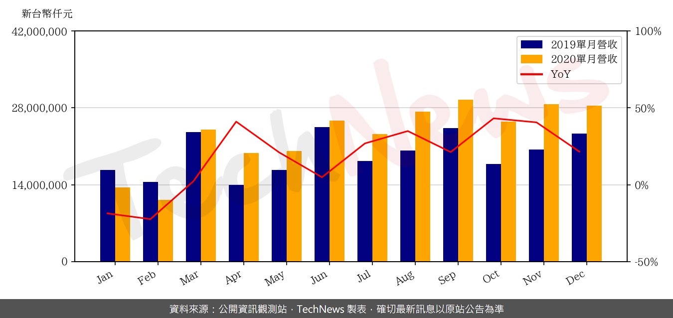 TechNews_ACER_2353_202012_yoy.png