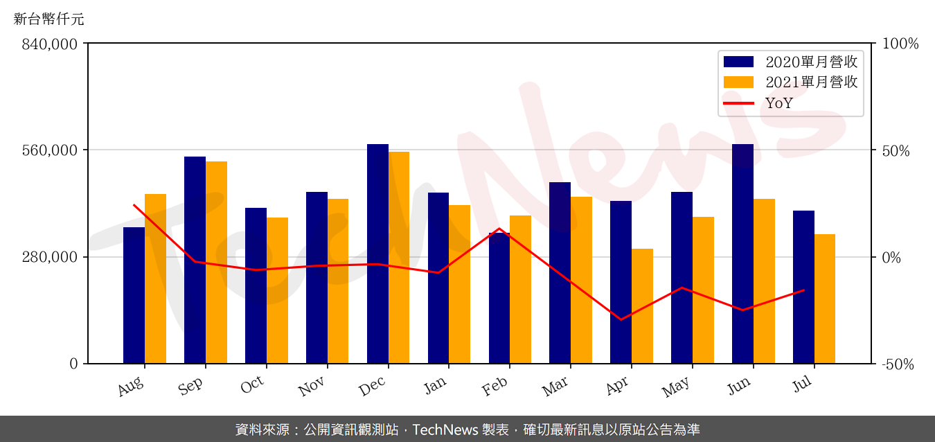 TechNews_CASWELL_6416_202107_yoy.png