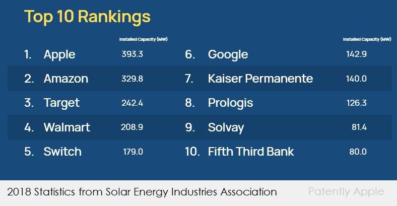 苹果美国太阳能产业发电王,年发电量可充 600 亿支手机