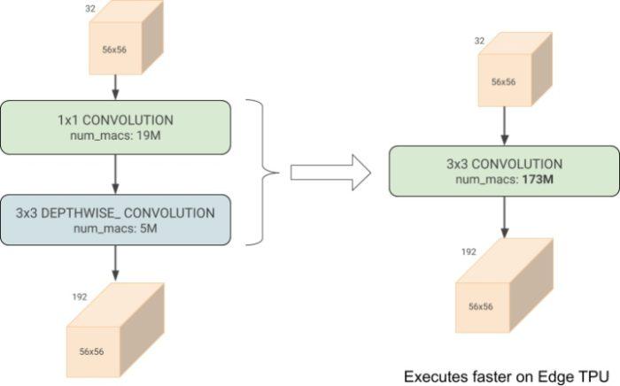 Google 推出 EfficientNet-EdgeTPU 演算法,加快 AI 邊緣裝置效能