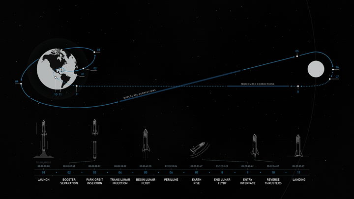 https://img.technews.tw/wp-content/uploads/2020/01/20105735/SpaceX_MoonOrbit_BFR.png