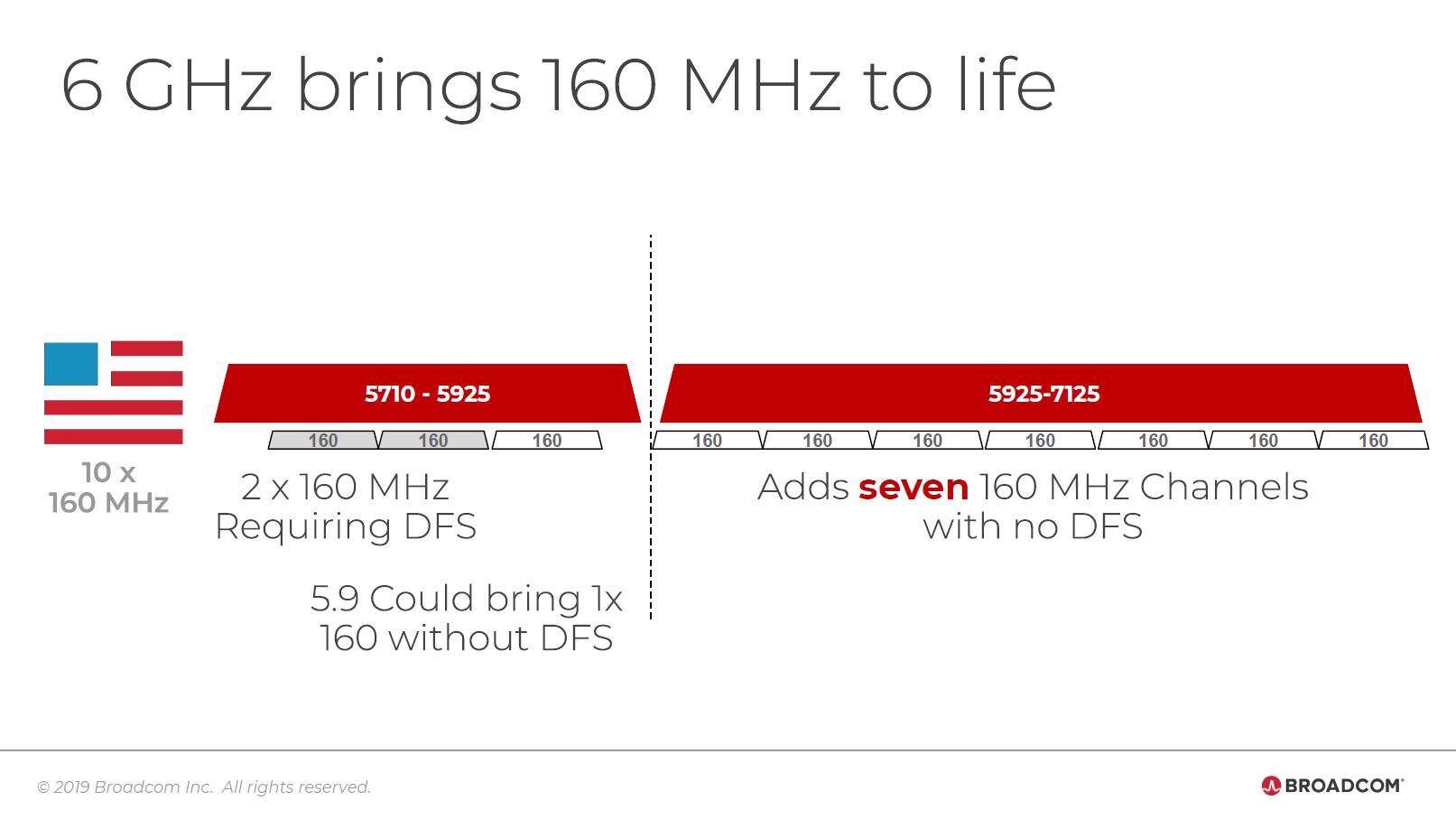 Wi-Fi 6E/藍牙 5.0 行動版整合式晶片先出爐!博通推出 BCM4389 支援 160MHz 頻寬