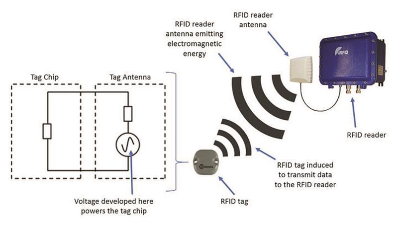 智慧尿布快來了?美國開發出自動檢測髒尿布的 RFID 感測器