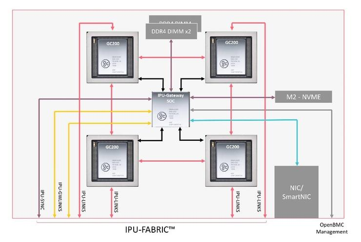 Graphcore IPU-Fabric技術