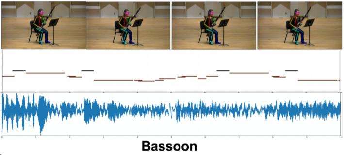 只看手勢動作,AI 就能完美重現音樂