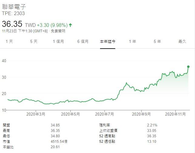 外資看好聯電股價漲停創18 年新高 始於放棄先進製程豪賭賭對了 Technews 科技新報