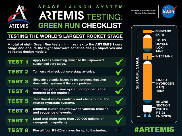https://img.technews.tw/wp-content/uploads/2021/01/14123856/NASA-SLS-Green-Run-Checklist.jpg