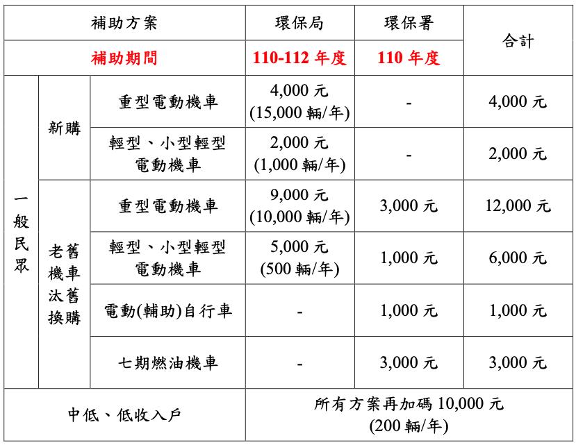 台北市電動機車補助方案出爐,一輛最高可補助 1 萬 9 千元6054