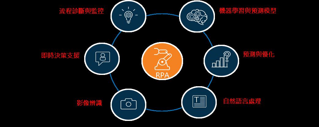 新一波數位化來臨,軟體機器人 RPA 大流行